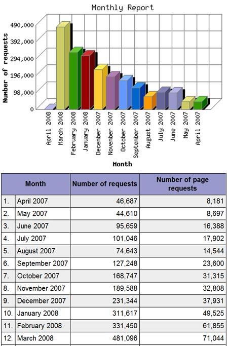 Original Prop Blog – Annual Statistics
