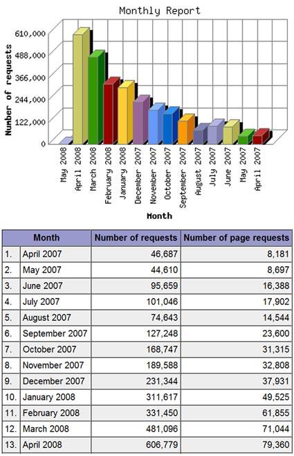 Original Prop Blog – April 2008 Stats